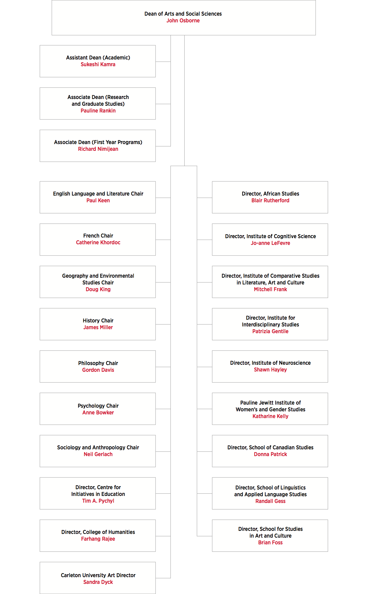 Faculty of Arts and Social Sciences Organizational Chart