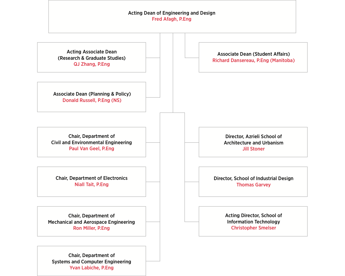 Faculty of Engineering and Design Organizational Chart