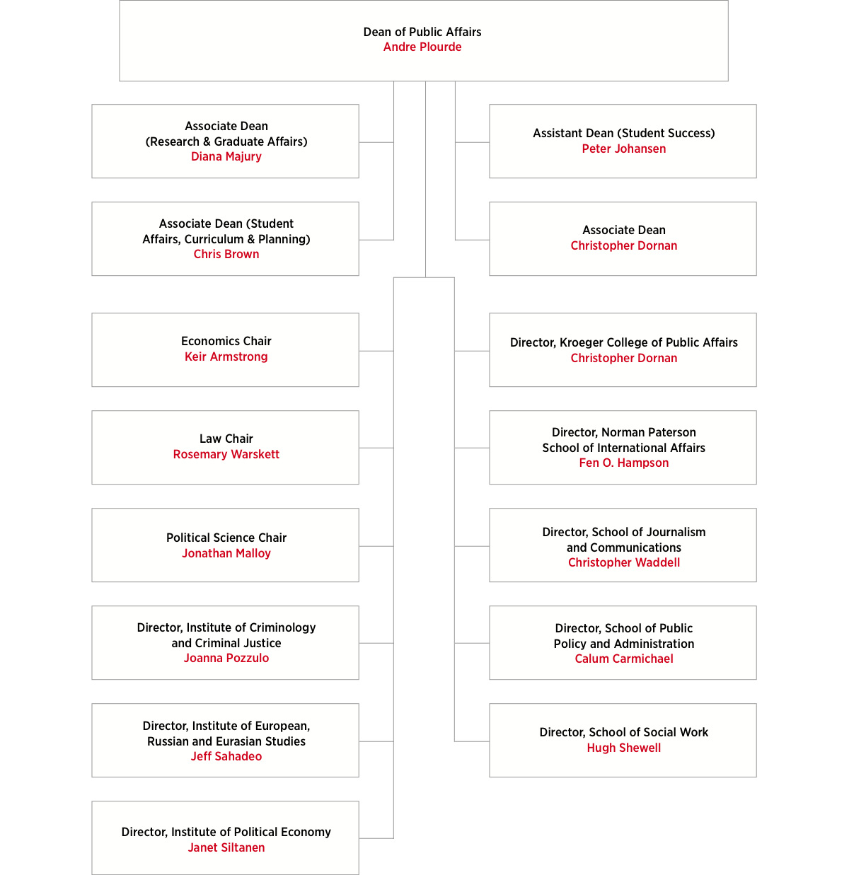 Faculty of Public Affairs Organizational Chart