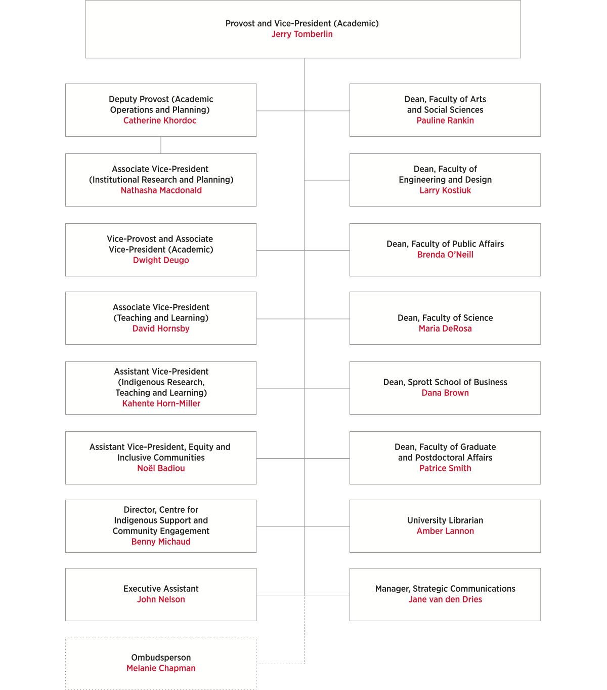 Provost and Vice-President (Academic) Organizational Chart