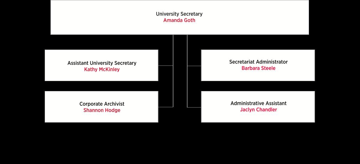 University Secretary Organizational Chart