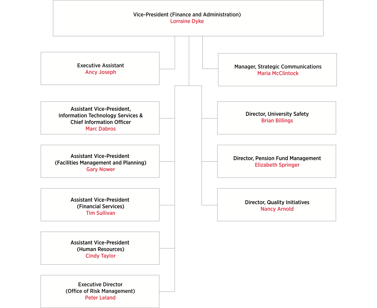 Vice-President (Finance and Administration) Organizational Chart