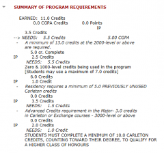 summary-of-program-requirements