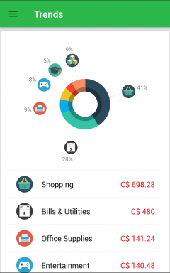 Money Lover App Trends Screenshot