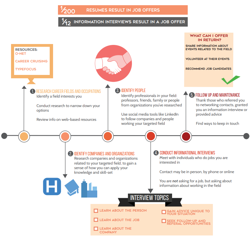 informational interview timeline graphic