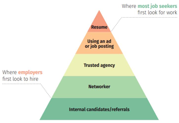 job seeking pyramid diagram