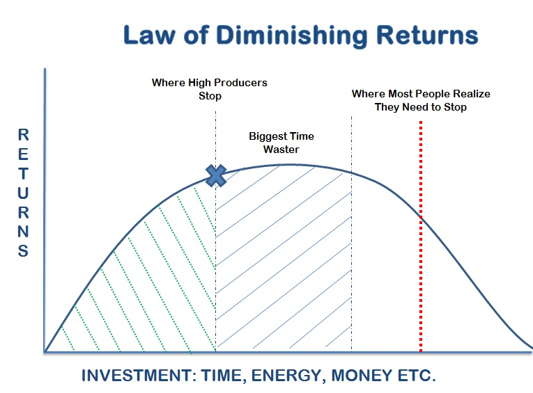 understanding the economic concept of law of diminishing returns The law of diminishing marginal returns is also known as the law of diminishing returns, the principle of diminishing marginal productivity, and the law of variable proportions.
