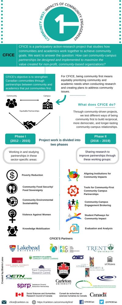 Image of a CFICE infographic outlining the basics of the CFICE project