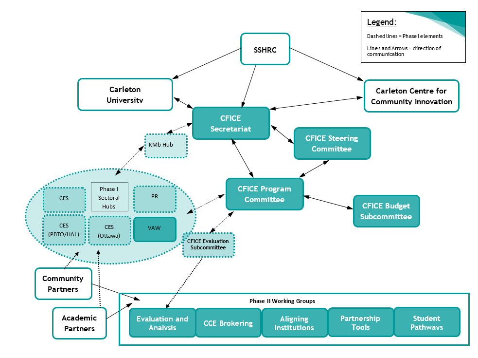 A diagram illustrating the organizational structure of the CFICE project.