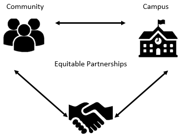 A graphic outlining ties between community and campus through equitable partnerships.
