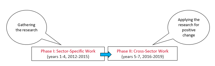 The 2 Phases of the project: Phase I: Sector-Specific Work (years 1-4, 2012-2015), which is about gathering the research, and Phase II: Cross-Sector Work (years 5-7, 2016-2019), which is about applying the research for positive change.