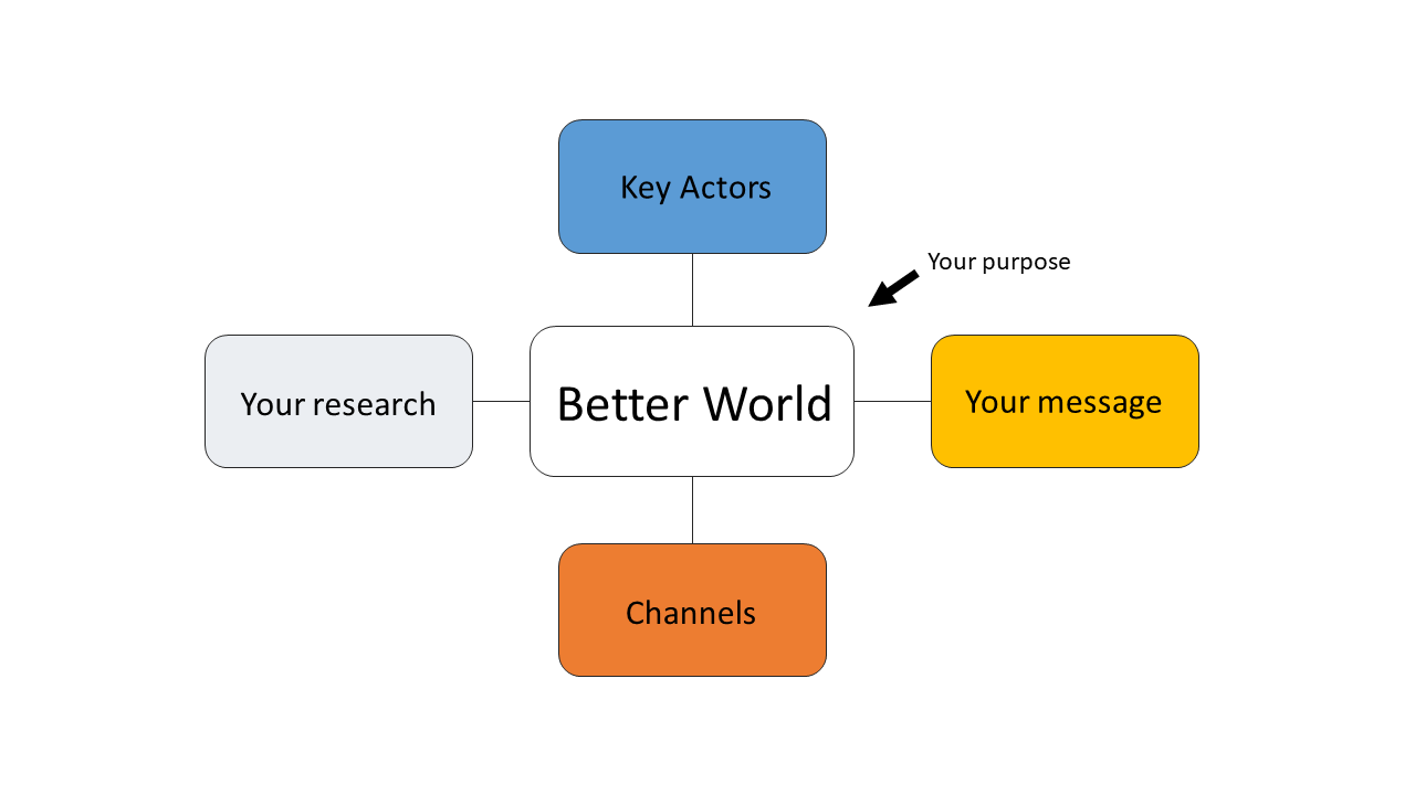 """Bubble chart showing centre bubble with """"better world"""" inside, and other bubbles connecting to the 4 sides of the centre bubble with """"key actions, your research, channels, and your message""""."""