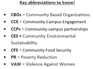 Image outlining key CFICE abbreviations: CBOs = Community Based Organizations; CCE = Community-Campus Engagement; CCPs = Community-campus partnerships; CES = Community Environmental Sustainability; CFS = Community Food Security; PR = Poverty Reduction; VAW = Violence Against Women