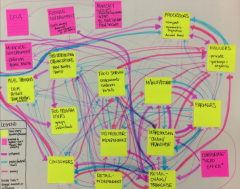 Visual brain storming map with topics and connecting lines