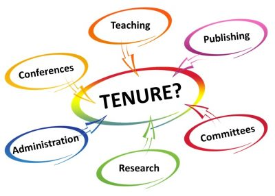 """A graphic depicting a central bubble with the word """"Tenure?"""" surrounded by smaller bubbles feeding into the centre bubble and containing the following words: Conferences, Administration, Teaching, Publishing, Research, and Committees."""
