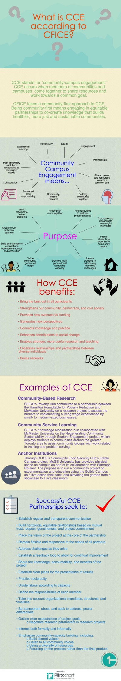 What is CCE according to CFICE- (3)