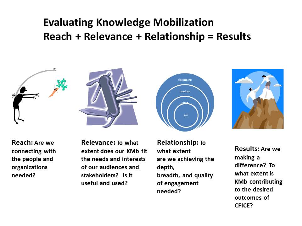 Reach, Relevance, and Relationships combine to create the conditions to achieve results.