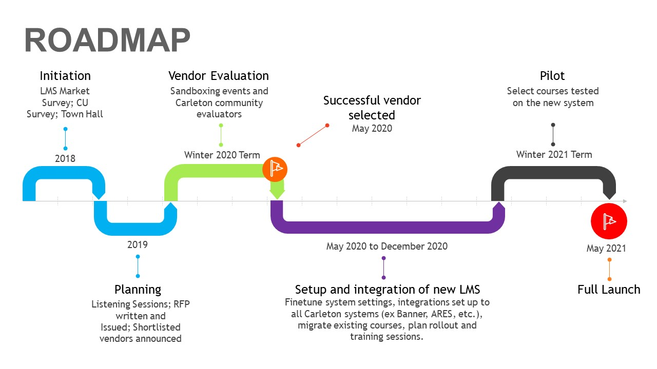 Roadmap of LMS process. Initiation 2018. Planning 2019. Evaluation Winter 2020. Setup and integration Fall 2020. Pilot Winter 2021. Full implementation May 2021.