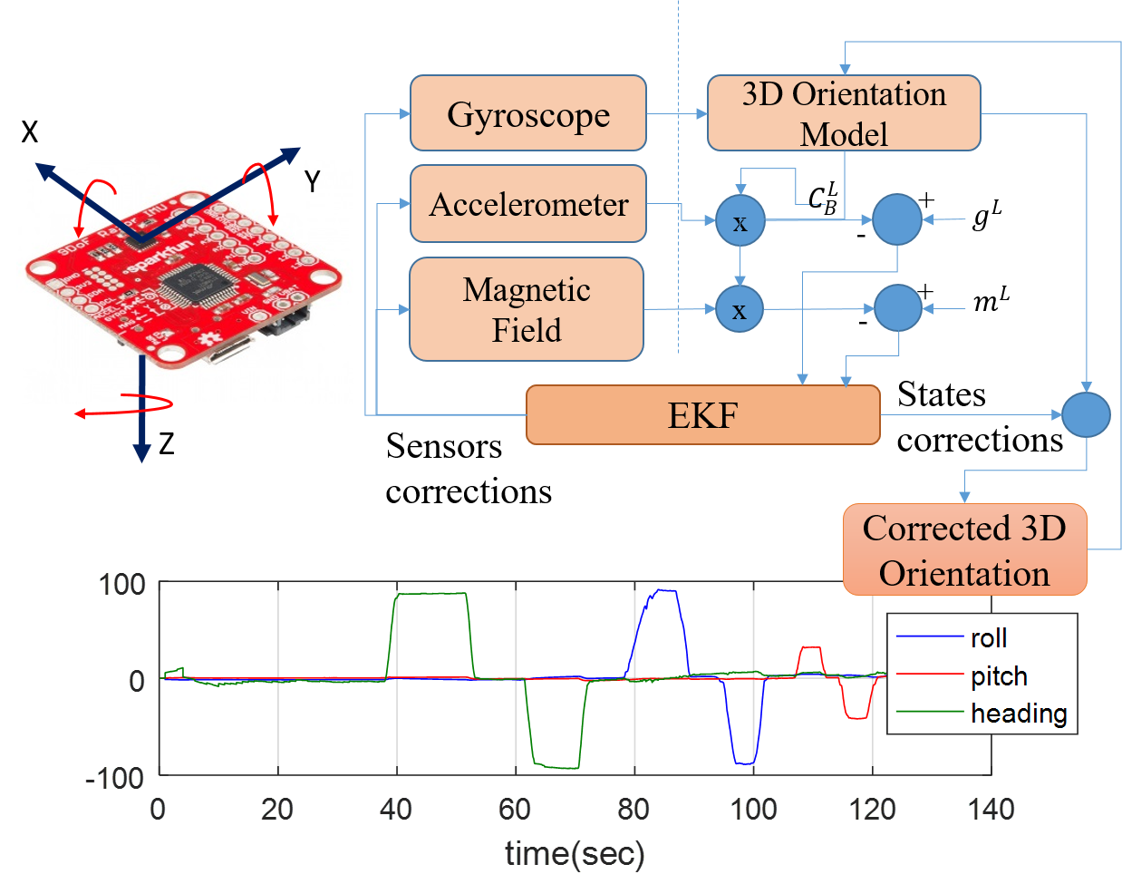 About Ems Lab Embedded Multi Sensor Systems Ems Lab