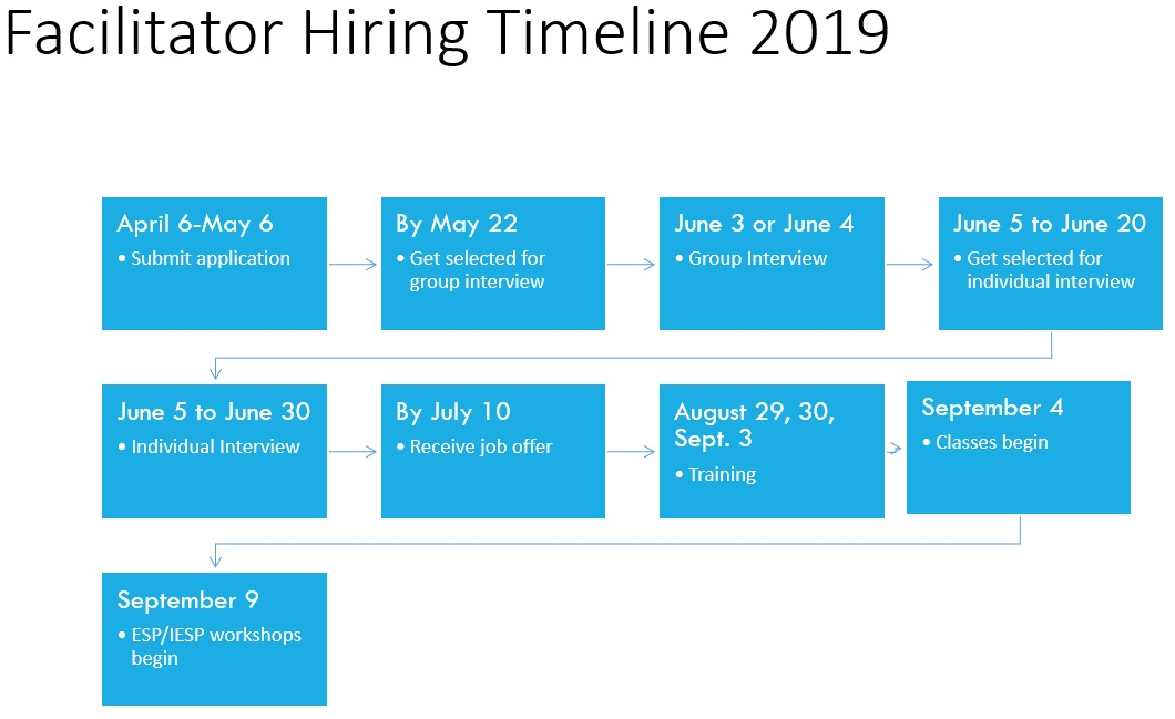Facilitator Hiring Timeline 2019