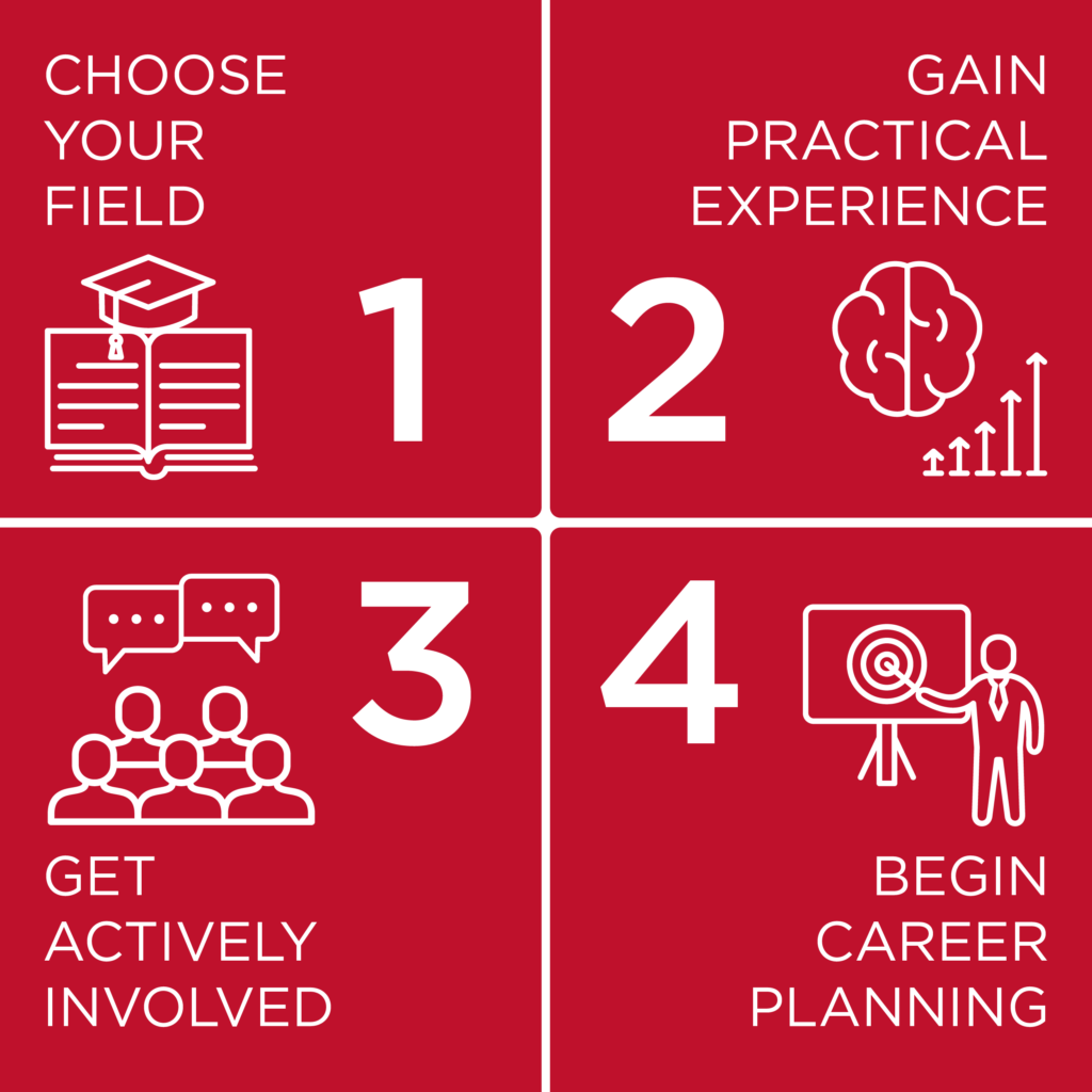 An infographic showcasing the text above. The infographic says 1) Choose your field, 2)Gain Practical Experience, 3) Get Actively Involved, and 4) Begin Career Planning