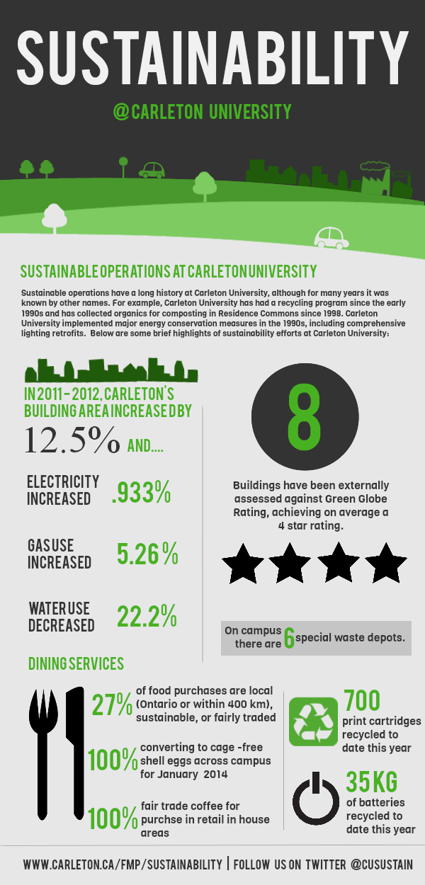 Sustainability At Carleton Infographic Facilities