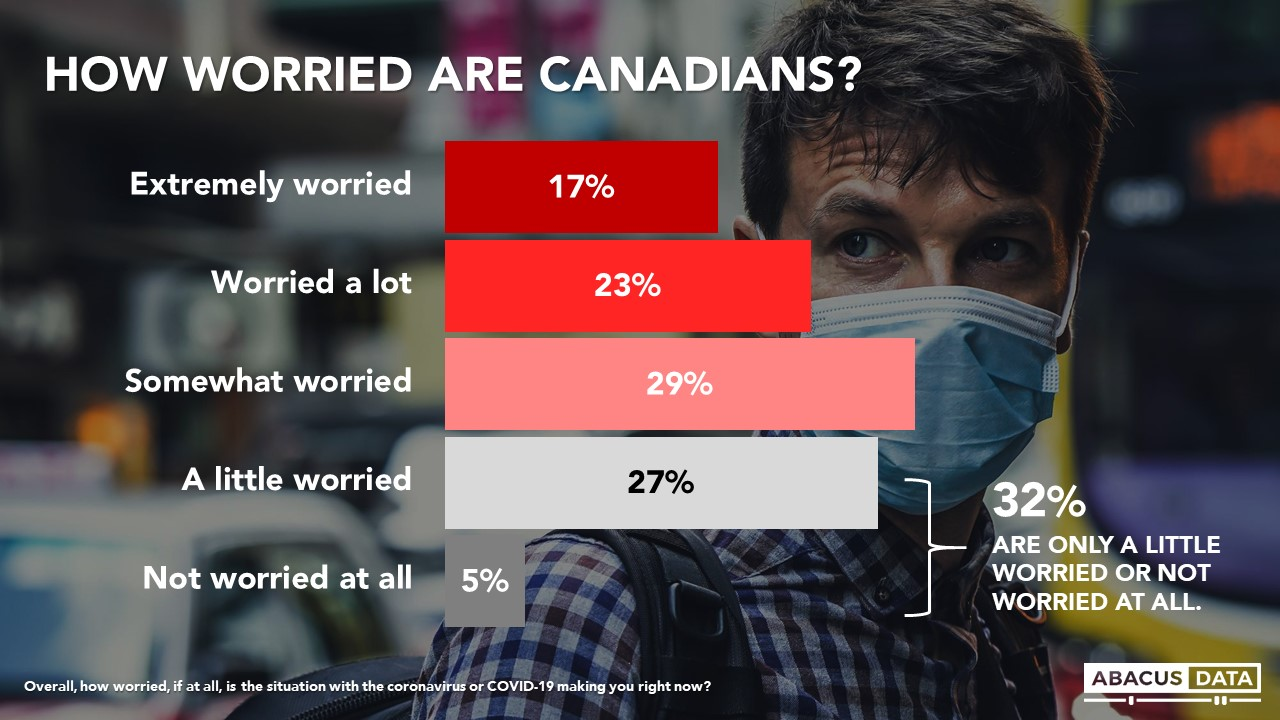 Chart: How Worried Are Canadians?
