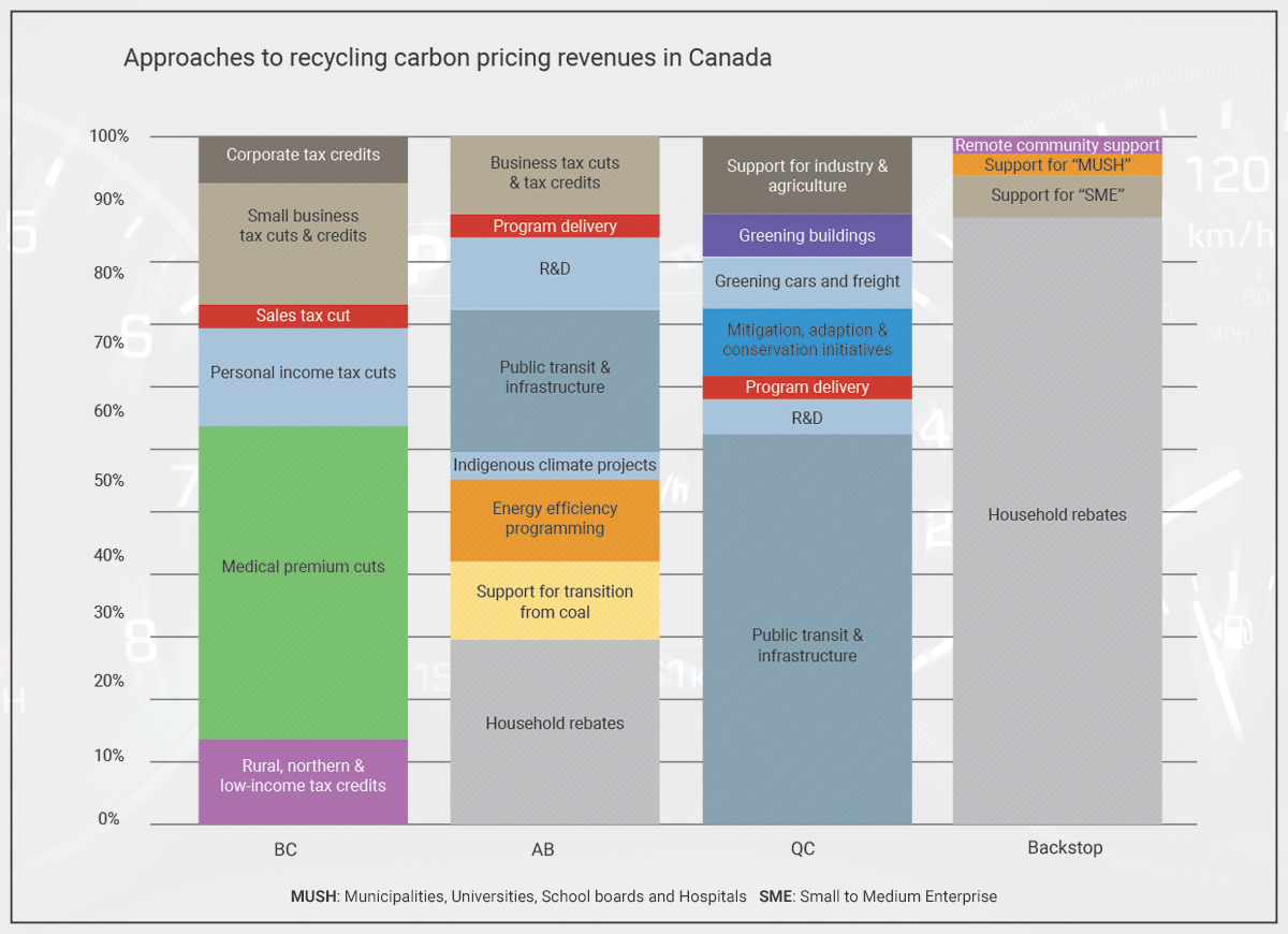 Graph: Approaches to Recycling Carbon Pricing Revenues in Canada