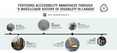 Download Wheelchair History Poster