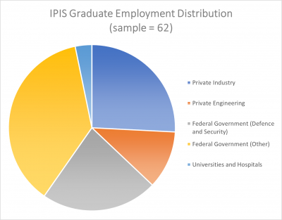 IPIS Employment Distribution