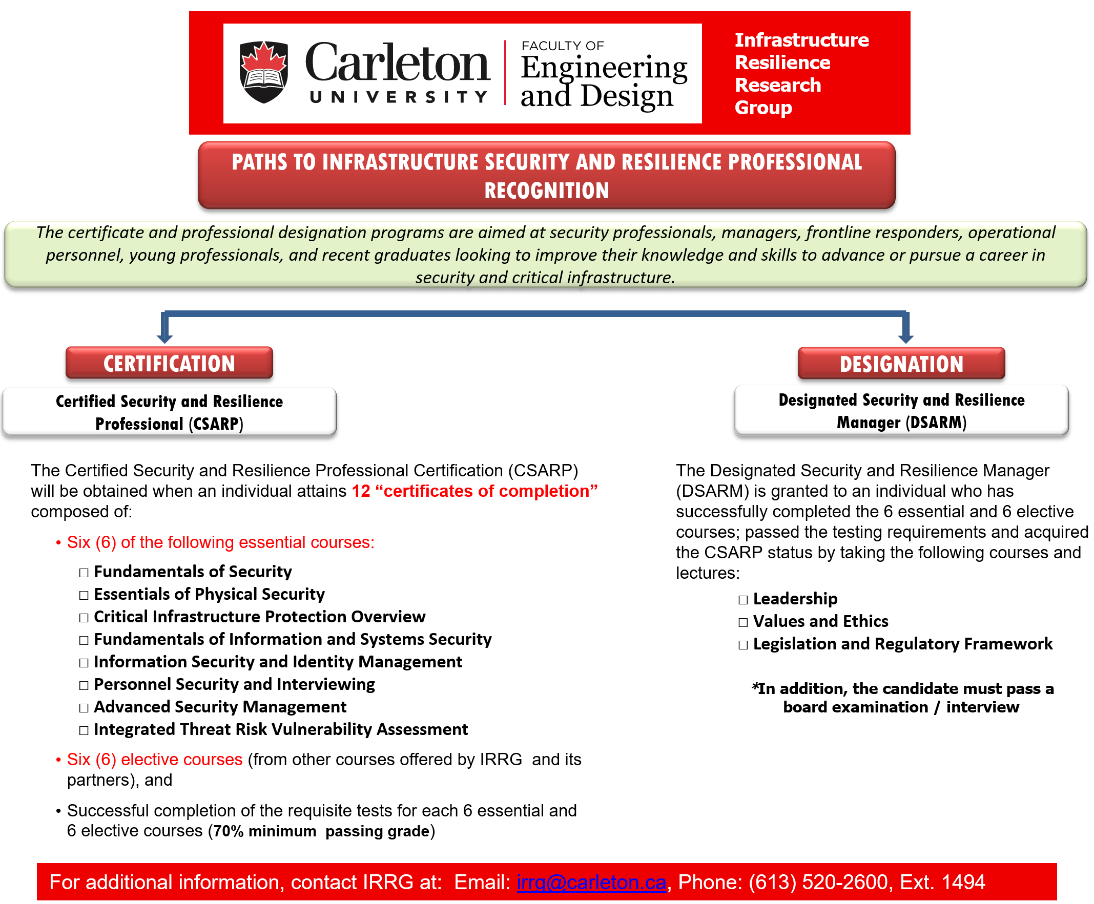 Security And Resilience Certification Program Infrastructure