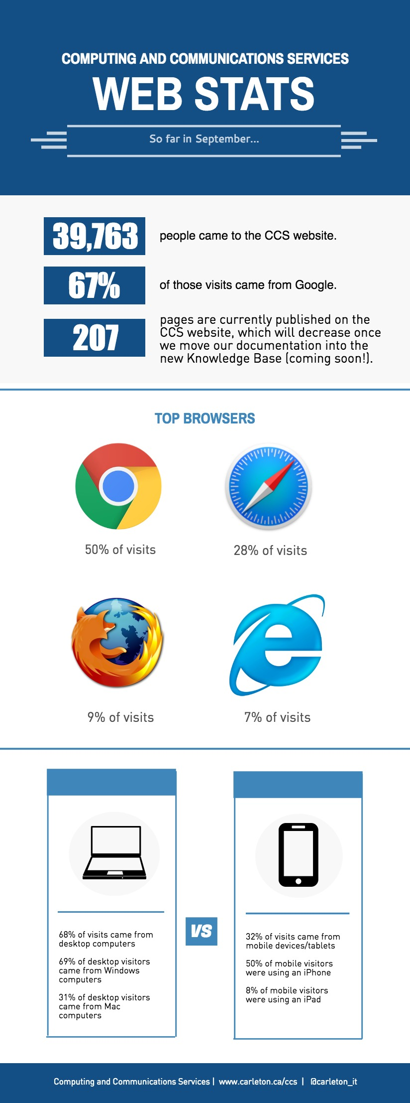 infographic of ITS website stats, accessible transcript is below this image