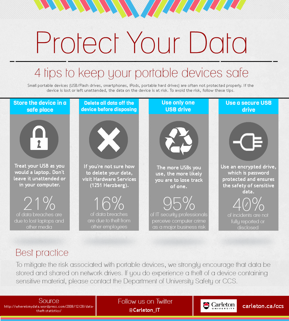 Protect Against Usb Data Theft Infographic Information Security Best Practices