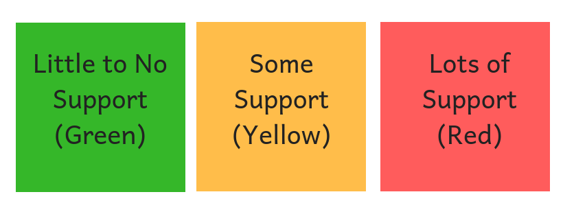 Green means little to no support, yellow means some support, red means lots of support