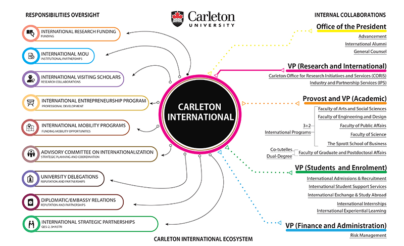 Infographic depicting the Carleton International Ecosystem and map of international activities currently underway at Carleton University.
