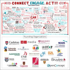 "This Graphic Recording is a visual representation of the ideas and themes that were generated at the Canadian Accessibility Network Summit in 2019. This image consists of two parts, or rectangles. The top part is bordered by an open blue and red line that ends in feathered arrows which point to the words: ""connect, engage, act!!!"" Inside this rectangle are the illustrations that represent the greater themes of the summit. These themes are mostly represented in words with the occasional doodle. The word CAN is at the very center with a large jagged bubble around it with lines shooting out that seem to connect the bubble to all the thoughts represented in the image. The main themes represented in the image show sharing, creating spaces and platforms for sharing to happen. It also shows inclusivity in all aspects, intersectionality, and innovation. The image reflects thoughts through words like ""nothing about us, without us,"" ""having a place where everyone can come together,"" encouraging everyone to share best practices, and to adapt, not accommodate. Below this graphic recording, or the second part, are all the logos of CAN's founding Organizations."