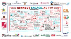 """This Summit Graphic Recording is a visual representation of the ideas and themes that were generated at the Canadian Accessibility Network Summit in 2019. This image is framed by outer borders consisting of the logos from the supporting partners of the Canadian Accessibility Network. Moving inward, the next border is an open blue and red line that ends in feathered arrows which point to the words: """"connect, engage, act!!!"""" Inside this last rectangle are the illustrations that represent the greater themes of the summit. These themes are mostly represented in words with the occasional doodle. The word CAN is at the very centre with a large jagged bubble around it with lines shooting out that seem to connect the bubble to all the thoughts represented in the image. The main themes represented in the image show sharing, creating spaces and platforms for sharing to happen. It also shows inclusivity in all aspects, intersectionality, and innovation. The image reflects thoughts through words like """"nothing about us, without us,"""" """"having a place where everyone can come together,"""" encouraging everyone to share best practices, and to adapt, not accommodate. Below this graphic recording are all the logos of CAN's Partner Organizations."""