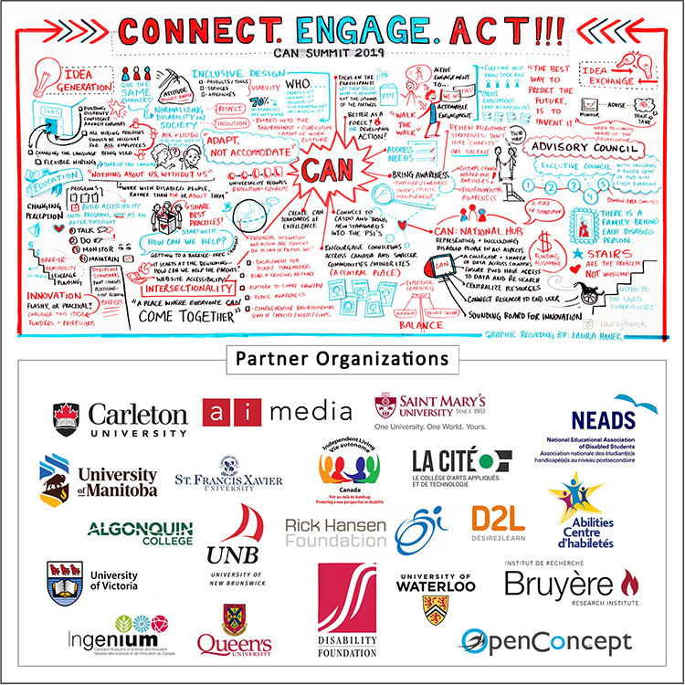 This image is a graphic recording of the Canadian Accessibility Network launch event, hosted at Carleton University, December 2, 2019. The upper portion of the image is a visual representation of the major themes and ideas that were generated by the attendees during the day. The lower portion is the logo representation of the various partner organizations.