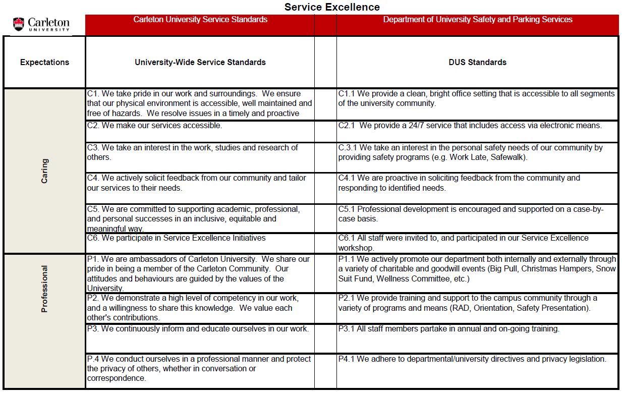 dus-service-excellence-chart