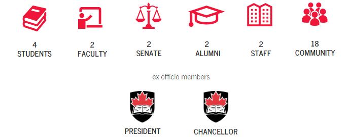Breakdown of Board membership: 4 students, 2 faculty, 2 senators, 2 alumni. 2 staff and 18 community members.