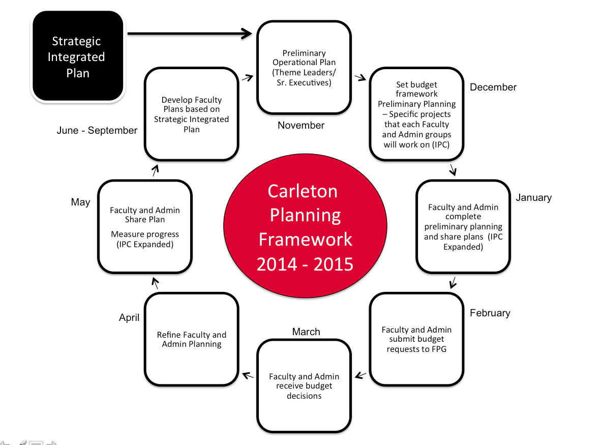 Carleton Planning Framework