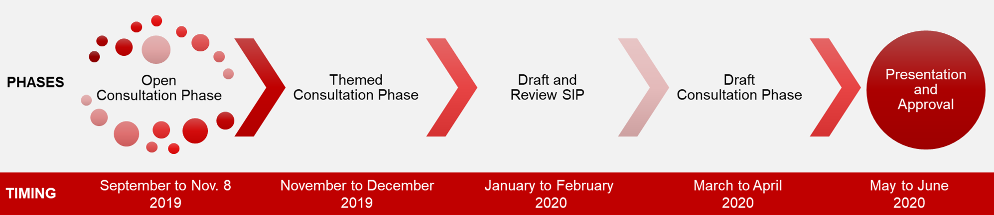 Graphic showing SIP Timeline phases: Open Consultation phase is September to Nov. 8, Themed Consultation Phase is November-December, Draft and Review SIP is January to February 2020, Draft Consultation Phase is March to April, and the Presentation and Approval of the SIP is May to June 2020.