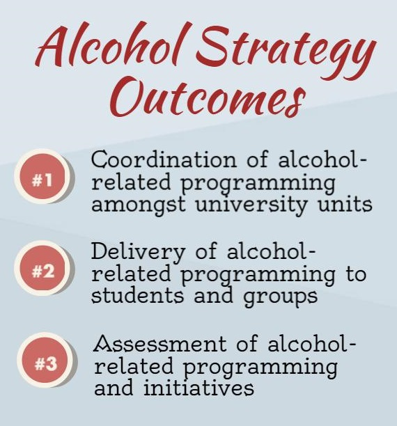 Alcohol Strategy Outcomes. 1) Coordination of alcohol-related programming amongst university units. 2) Delivery of alcohol-related programming to students and groups. 3) Assessment of alcohol-related programming and initiatives.