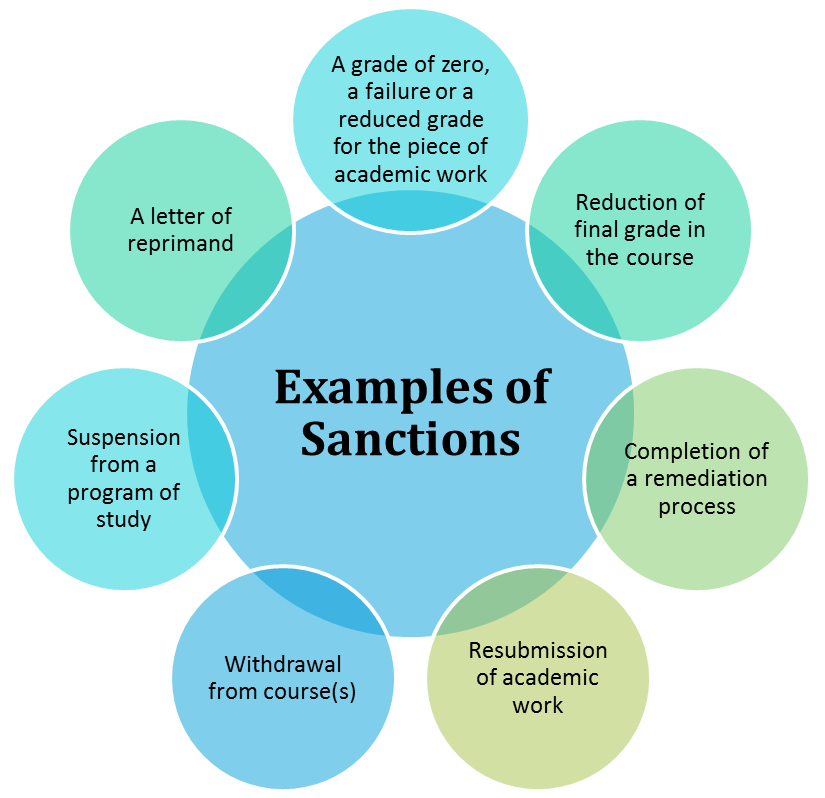 Examples of Sanctions: A grade of zero, a failure or a reduced grade for the piece of academic work; reduction of final grade in the course; completion of a remediation process; resubmission of academic work; withdrawal from course(s); suspension from a program of study; a letter of reprimand.