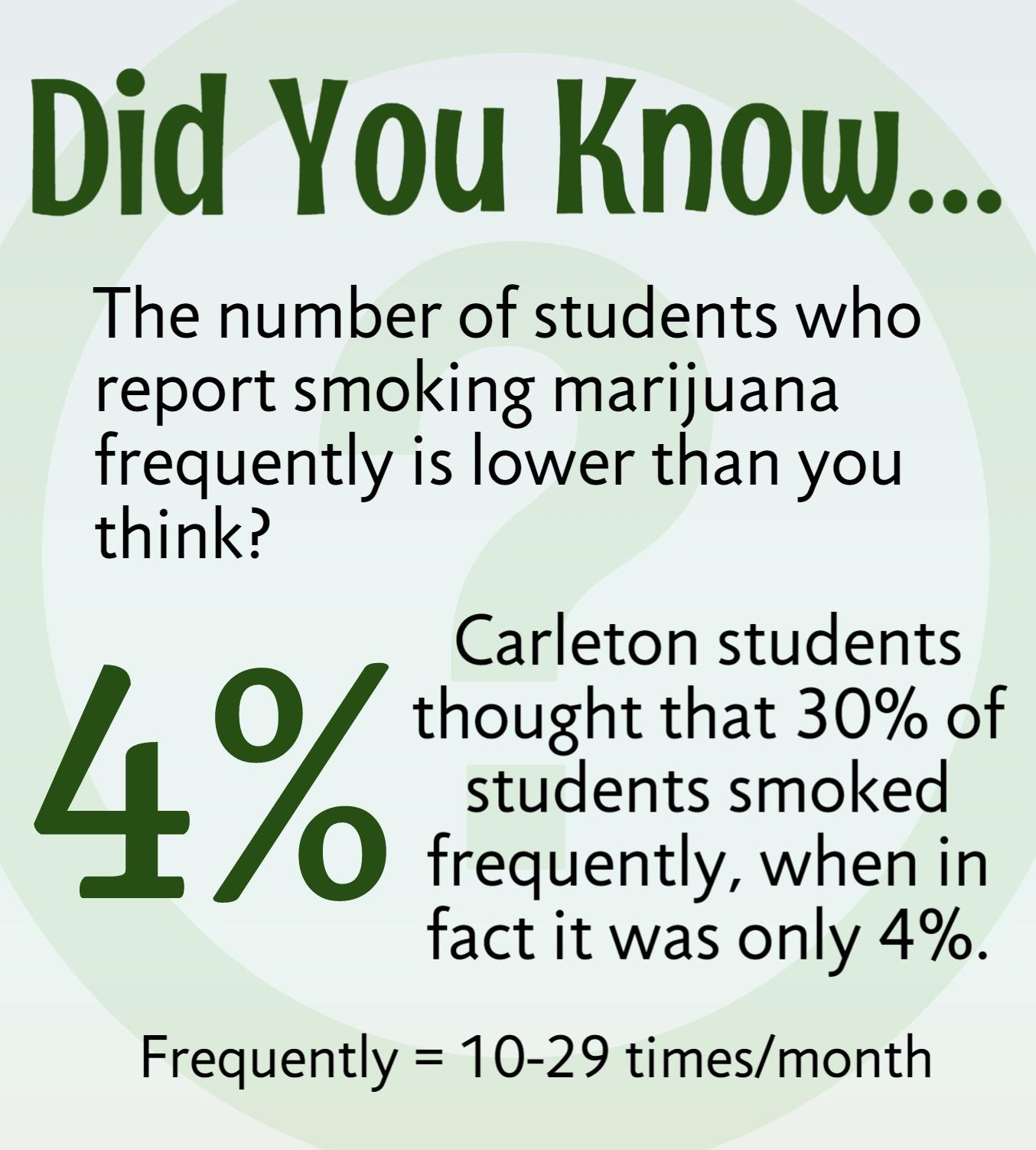 Did You Know... The number of students who report smoking marijuana frequently is lower than you think? Carleton students thought that 30% of students smoked frequently, when in fact it was only 4%. Frequently mean smoking 10-29 times per month.