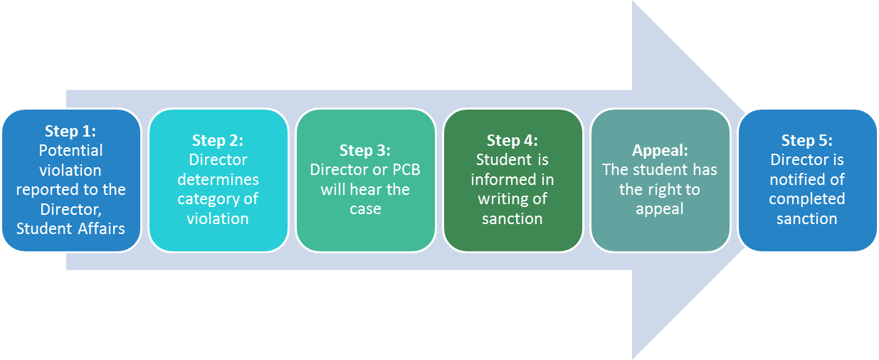 Step 1: Potential violation reported to the Director of Student Affairs. Step 2: Director determines category of violation. Step 3: Director or PCB will hear the case. Step 4: Student is informed in writing of sanction. Appeal: student has the right to appeal. Step 5: Director is notified of completed sanction.