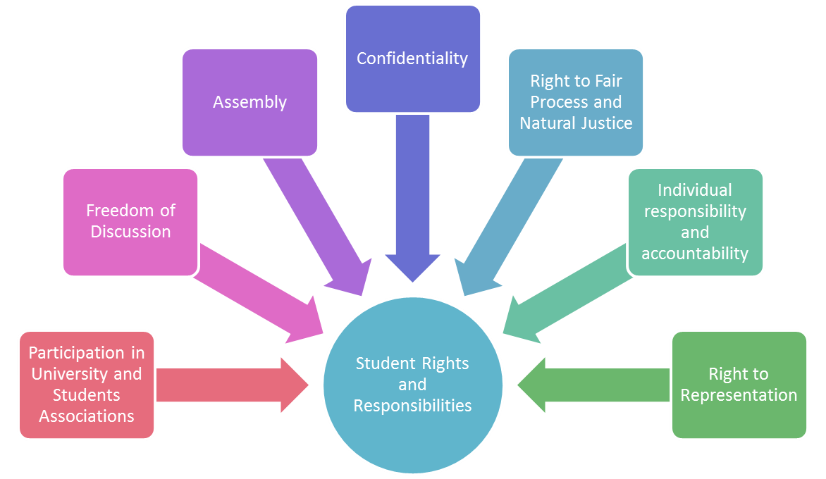 Student Rights and Responsibilities: Participation in University and Students Associations, Freedom of Discussion, Assembly, Confidentiality, Right to Fair Process and Natural Justice, Individual responsibility and accountability, and the Right to Representation.