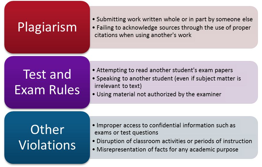 Plagiarism: submitting work written whole or in part by someone else; failing to acknowledge sources through the use of proper citations when using another's work. Test and Exam Rules: Attempting to read another student's exam papers; speaking to another student (even if the subject matter is irrelevant to text). Other violations: improper access to confidential information such as exam or test questions; disruption of classroom activities or periods of instruction; misrepresentation of facts for any academic purpose.