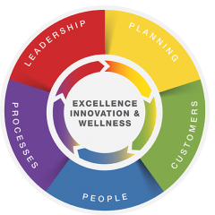 A circular diagram representing the five drivers within the Excellence, Innovation and Wellness Standard: Planning, Customers, People. Processes and Leadership.