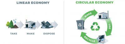 Linear economy (take, make, dispose) and circular economy (make, use, recycle)